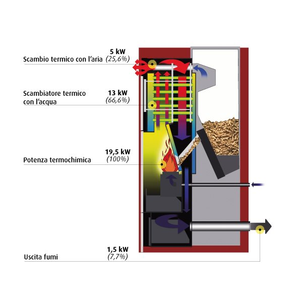 Termostufa termo stufa a pellet idro ventilat ungaro mulat for Termostufe a pellet bricoman