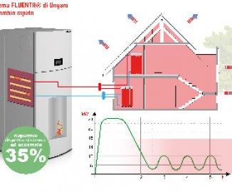 termostufe-e-caldaie-fluenth